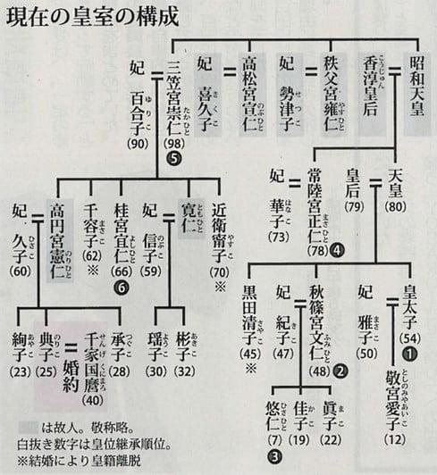 出雲大社 宮司「千家」家系図と天皇家(高円宮典子さま)結婚と家系図 ...