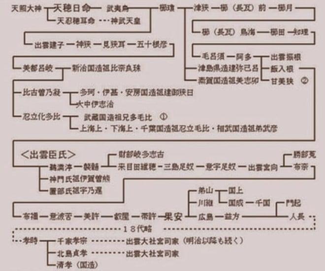 出雲大社 宮司「千家」家系図と天皇家(高円宮典子さま)結婚に関しての秘密を解説