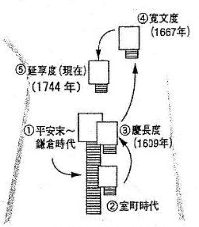 【補足】出雲大社の本殿の位置